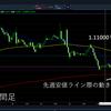【FX短期売買戦略】ユーロドル、ドル円エントリー戦略_2019.10.29