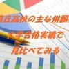 四條畷高校の主な併願校を大学合格実績で見比べてみる。