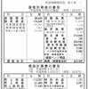 OIOIの株式会社丸井 第11期決算公告