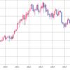 セルインMAYで売られやすい株。当分がまんのしどころか。