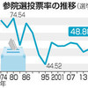 参院選投票率48.8%=95年に次ぐ低水準-総務省【19参院選】- 時事ドットコム(2019年7月22日)
