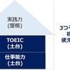 外国人と英語で仕事をしてみて感じたこと。英語と仕事に関する3つの誤解。仕事で使える英語とは