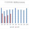 【資産運用】2019年4月の不労所得