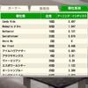 発売後2週目(12/7~12/13)のダビスタデータ、ふぁーるファームの結果報告。(Swtich版ダービースタリオン⑩)
