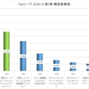 Topリーグ 2018-19 第3節 観客動員数 (2018-9-14 - 2018-9-15)