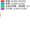 【永久保存版】資産数百万円でもセミリタイア可能 必要なのは、やる気だけ