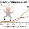 生産年齢人口 過去最低