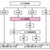 HCV抗体とHCV-RNAの解釈