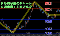 トレード結果5月第3週 ドル円高値107.8円まで上昇。ドル高でトレンド転換か?