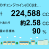 4月分の岩手県花巻市1号発電所のチェンジコイン合計は224,588CCでした!