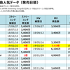 King Gnuのストリーミング・MV再生回数&フル配信ダウンロード売上ランキング