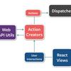 【FE】React向けのアーキテクチャパターン - Flux