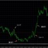 トレード結果 EUR/AUD、GBP/JPY