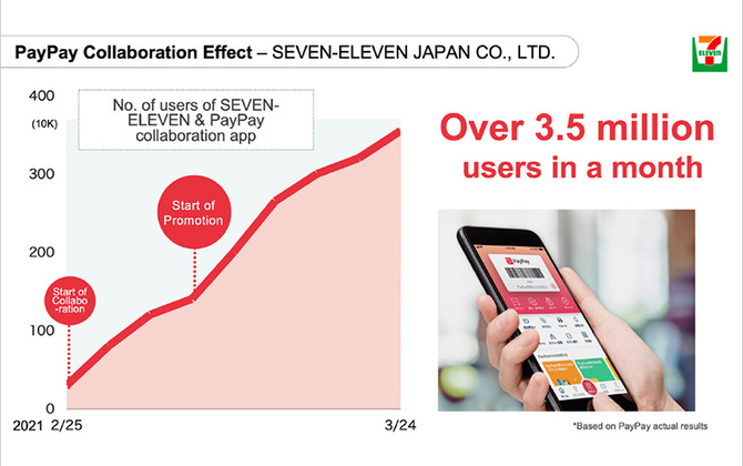 SoftBank Corp. and PayPay Collaborate with SEVEN-ELEVEN JAPAN to Boost Cashless Payments and Official App Usage