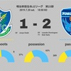 【結果は惜敗、ただ下を向くことはない】J2 第23節 栃木SC vs 横浜FC(●1-2)