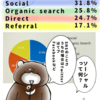 【はてなブログ】クマの動物研究で去年最も読まれた記事ランキング7選