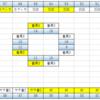 GINZA S-style&ハトヤ 8月7日からの狙い方+8月1日のデータ