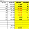 2021年1月29日 日本株 米国株 運用状況