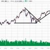 日本株の上昇トレンドに変更なし!!