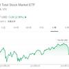 ジュニアNISAで米国ETFのVTIと投資信託楽天VTIのどちらが良いのか