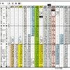 久大本線時刻表 昭和31年11月号から