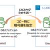 RDS KMS暗号化されてるDBインスタンスをスナップショットで別リージョンにコピーする検証(AWS CLI)