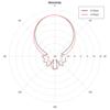 R言語を使ってアンテナの指向性パターンをグラフ化する