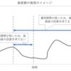 資産形成における50代以降の出口戦略