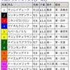 4/14中山グランドジャンプぅ予想