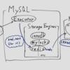 MySQLでredis storage engineを作った