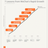 成長に関する WeChat からの7つの学び