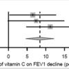 ビタミンCによる運動誘発性気管支収縮への効果