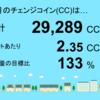 6月分のチェンジコインは29,289CCでした!