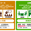 埼玉県の素晴らしい就職支援「わかもの仕事チャレンジ事業」を知りました。大前提】仕事を探す際は、まず強みを知ろう