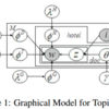 "論文感想: ""TopicSpam: a Topic-Model based approach for spam detection"" (ACL 2013 short)"