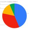 ボイメンファミリー(BM・BMK・祭)ソーシャルスタイル診断(本田さん推し編)