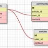 Play ScalaでWebアプリケーションを作る