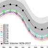 北極の海氷体積、史上最小5位継続