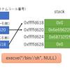 /bin/shを起動するシェルコード(x86)