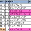 【明日の新偏差値予想表(中山・阪神・小倉)】2021年3月6日(土)