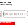 時分割多重化(TDM)
