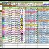 サマーマイルシリーズ 第61回 京成杯オータムハンデキャップ(GIII) 競馬予想参考データ 2016年 「競馬レース結果ハイライト」≪競馬場の達人,競馬予想≫