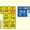 新型コロナ 新たに97人感染 このうち熊本市は60人