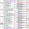 函館2歳ステークス【事前予想】|先週の的中等、夏競馬前半戦の成績報告!