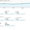 ブログのアクセスも増えない理由「僕のブログが人気にならない理由。」