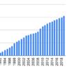 1990年から日本ゼオンを積み立てるとどうなるか