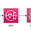 AWS Chatbot を使って AWS Personal Health Dashboardの通知をいい感じにSlackに通知する