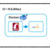【rails5.2 + mysql5.7】docker上にrailsアプリケーションを立ててリモートDBと繋ぐ