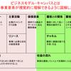 ポジショニングとは?【発達障がい・学習塾】ふぉるすりーるぶろぐ 2020/1/10②