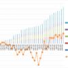 【トラリピ5すくみ】トラリピ5すくみハーフ&ハーフ第34週 (8/28) :年利換算14.9%です。過去最高益。レンジでよい結果が出ています。
